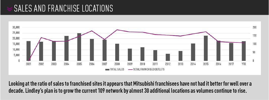 Mitsubishi sales and franchise locations