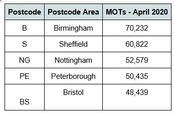 Top five cities for MOT testing activity in June, 2020
