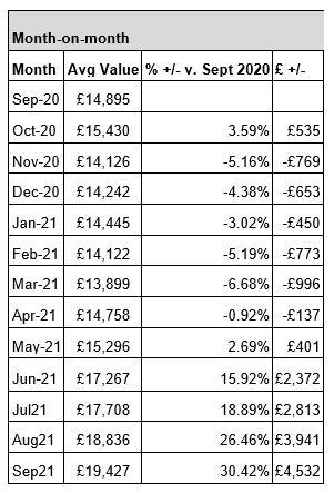 Motorway average used car pricing data
