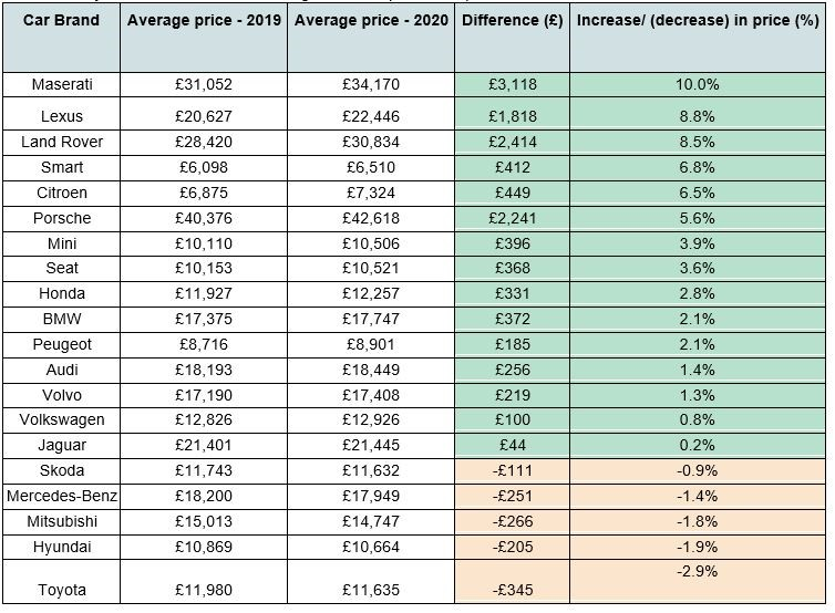 Motorway's data shows how average used car prices compare in 2020 vs 2019 for 20 major car brands