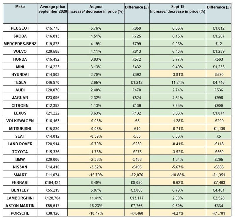A sample of used car valuations movement data from Motorway's September Carometer