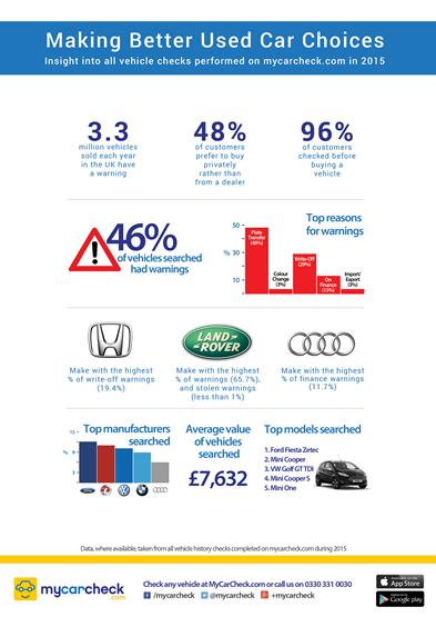 Mycarcheck Com Report Warns Of Used Car Warnings Used Cars