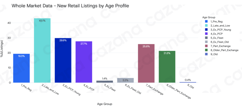 Cazana new retail listings market data, week commencing June 14, 2021