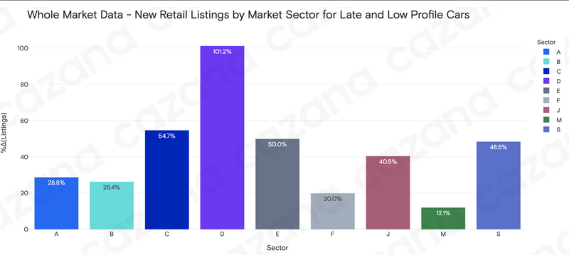 Cazana market data, listings by market sector, week commencing June 14, 2021