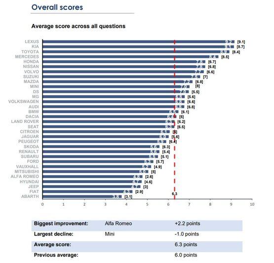 NFDA Dealer Attitude Survey average rating across all questions