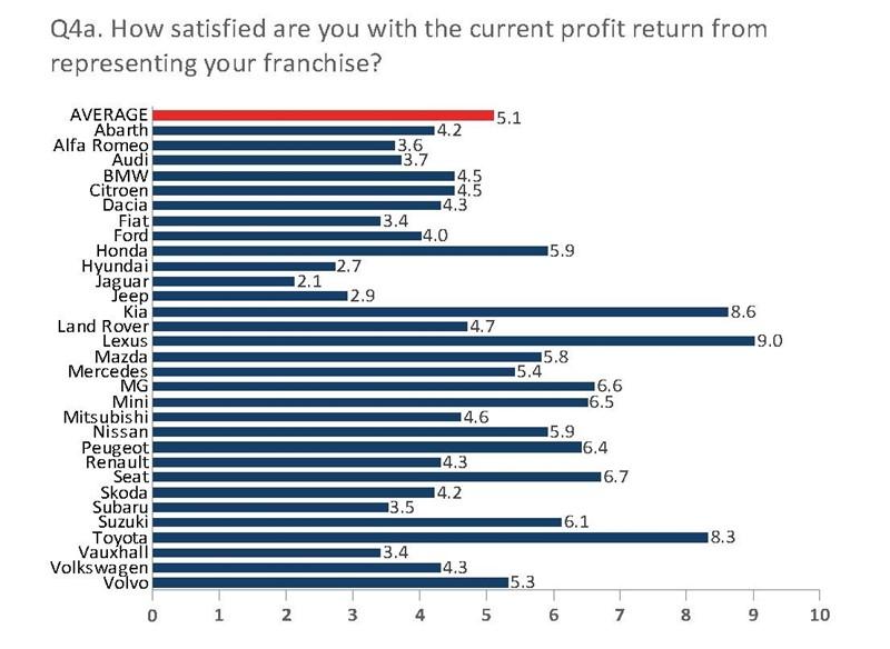 NFDA Summer 2020 Dealer Attitude Survey car manufacturer franchise profitability ratings