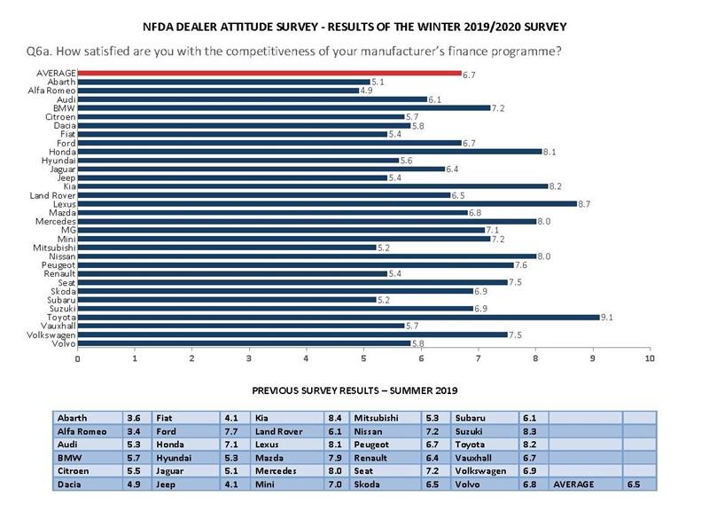 National Franchised Dealers' Association (NFDA) Dealer Attitude Survey finance offer ratings by manufacturer