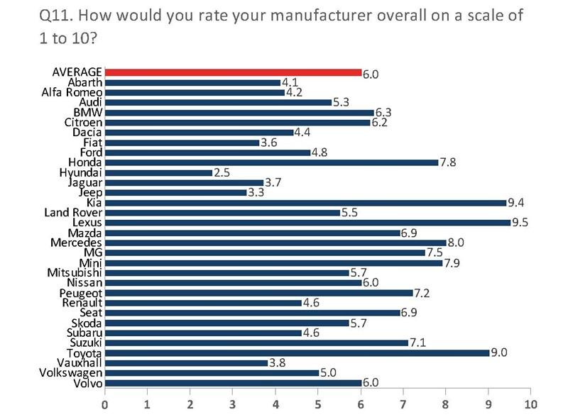 NFDA Summer 2020 Dealer Attitude Survey overall manufacturer ratings