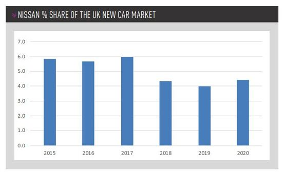 Nissan GB's share of the UK new car market