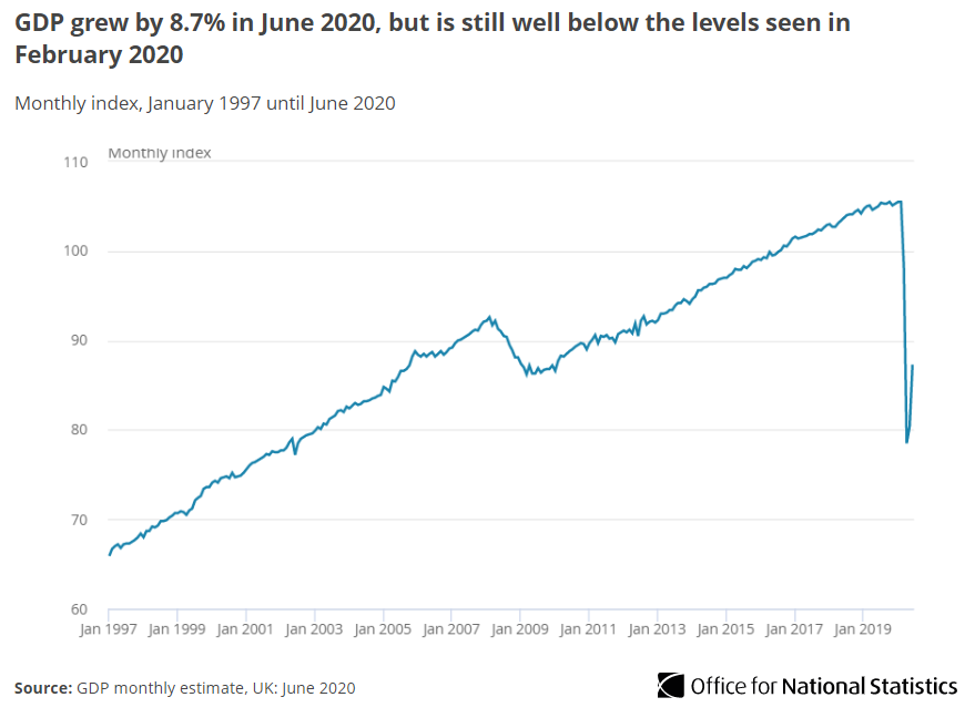 Office for National Statistics (ONS) UK economy GDP growth index data