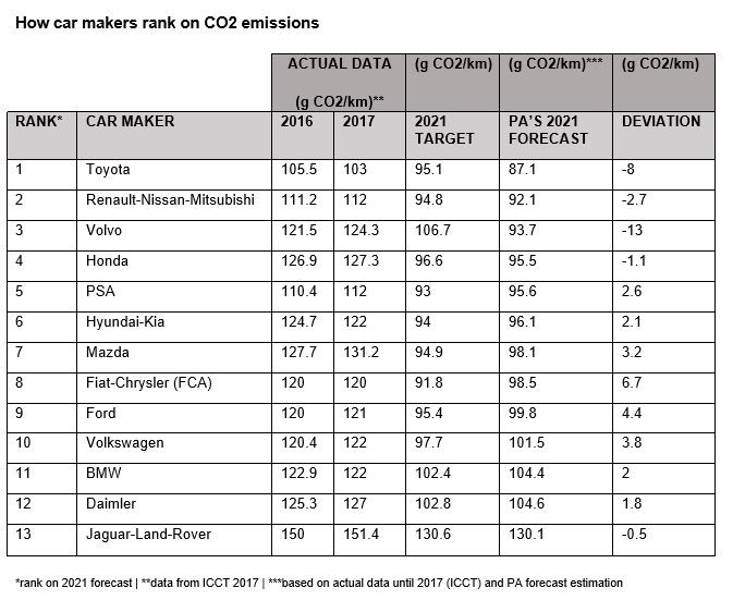 Car makers face 'significant fines' for CO2 emissions target