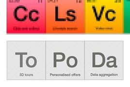 Periodic table of digital car dealers