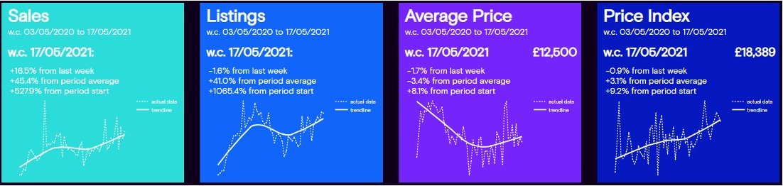 Cazana used car market pricing and sales data, May 2021