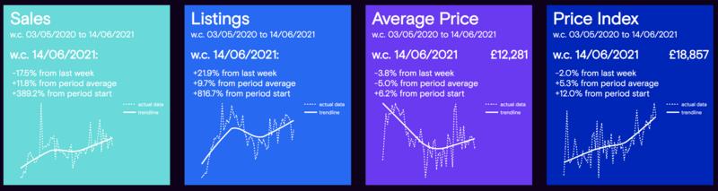 Cazana market data, week commencing June 14, 2021