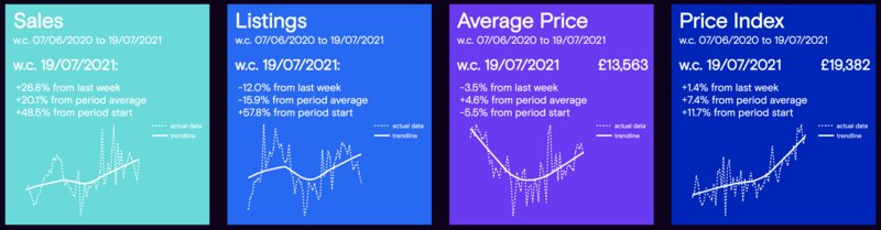 Cazana used car sales market insight for week commencing July 19, 2021