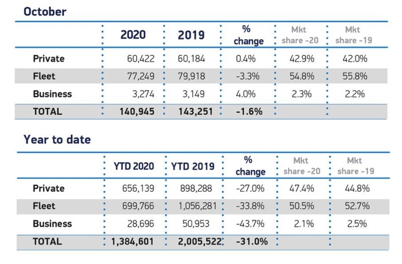 Society of Motor Manufacturers and Traders (SMMT) registrations by sector, October 2020