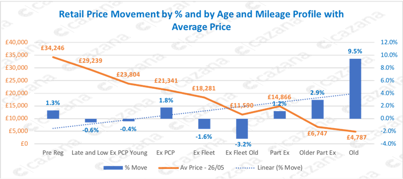 Cazana COVID-19 lockdown used car pricing data by vehicle age and mileage