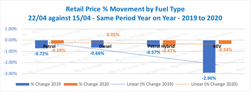Used car pricing performance, 2019 v 2020, provided by Cazana