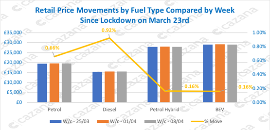 Cazana data on car retail price movements since COVID-19 coronavirus lockdown