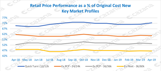Used Car Values >> No Evidence Of Significant Used Car Value Decline Says