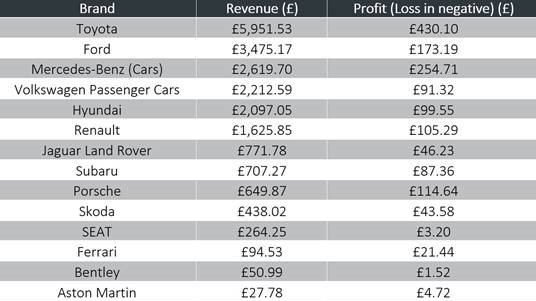 Car manufacturer profitability revealed by interactive