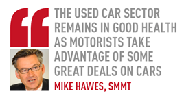 The used car sector remains in good health as motorists take advantage of some great deals on cars mike hawes, SMMT