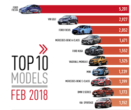 Top 10 cars by registration February 2018