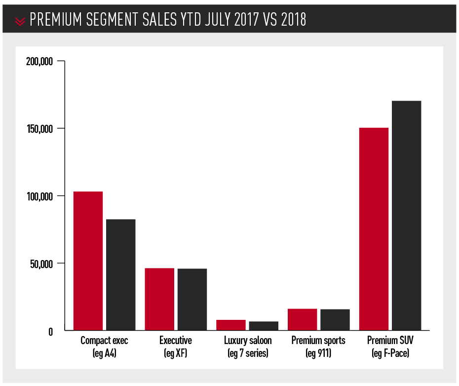 Premium segment sales YTD July 2017 vs 2018