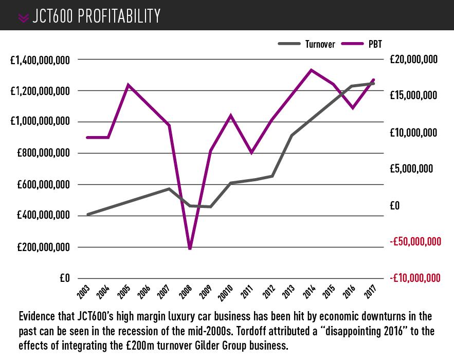 JCT 600 turnover vs profitability 2003-2017