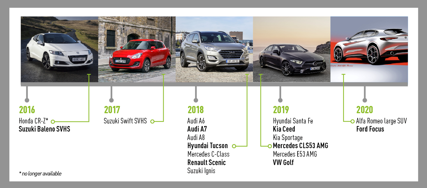 Mild hybrids 2016-2020