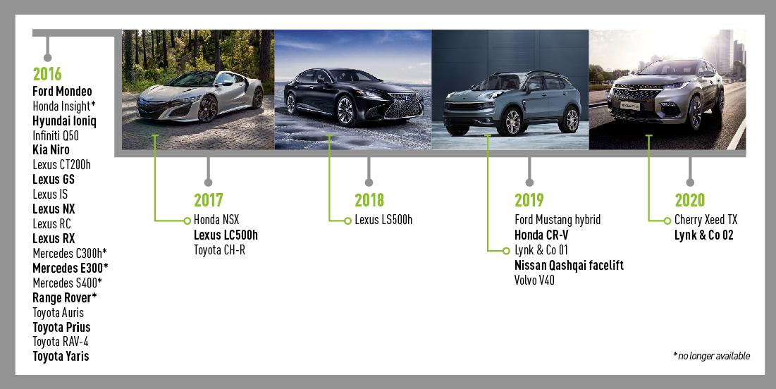 Full hybrid models 2016-2020