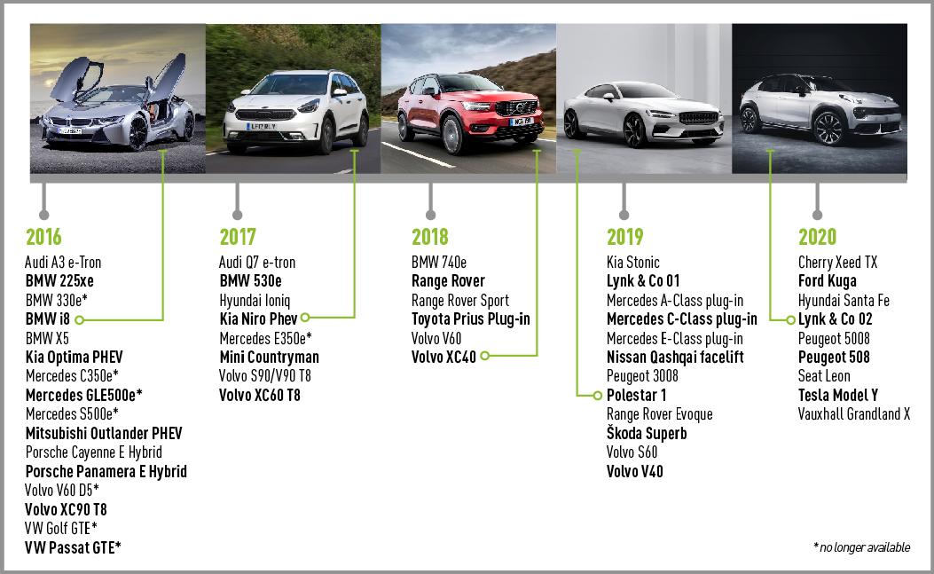 Plug-in hybrids 2016-2020