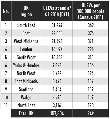 UK Ulev registrations by region