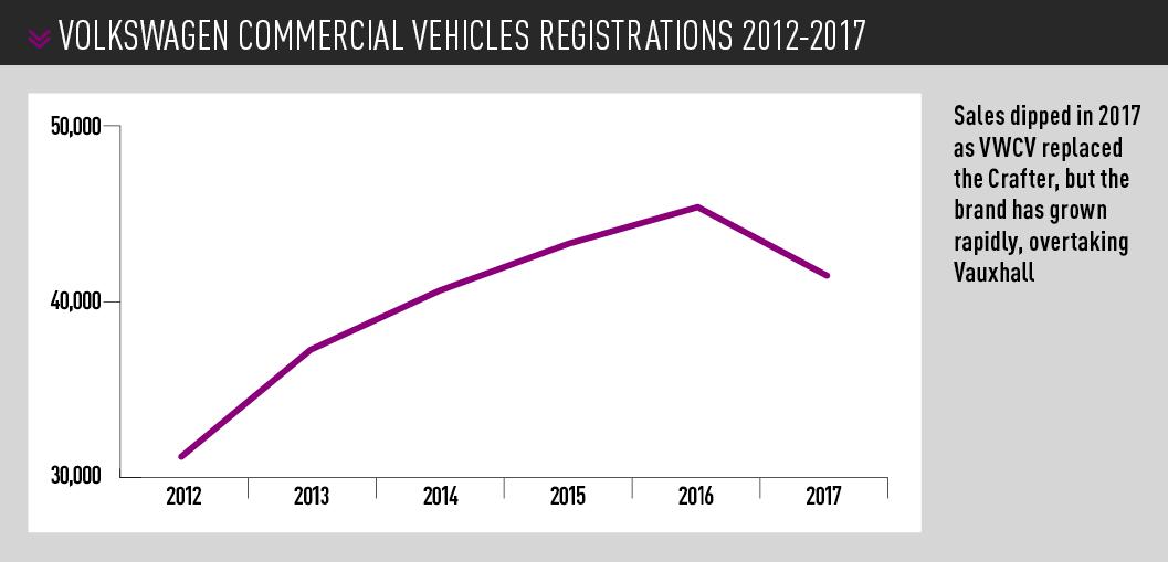 volkswagen commercial vehicles registrations 2012-2017