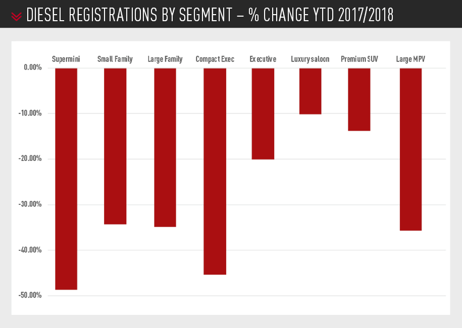 diesel registrations by segment – % change ytd 2017/2018