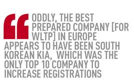 WLTP registrations quote
