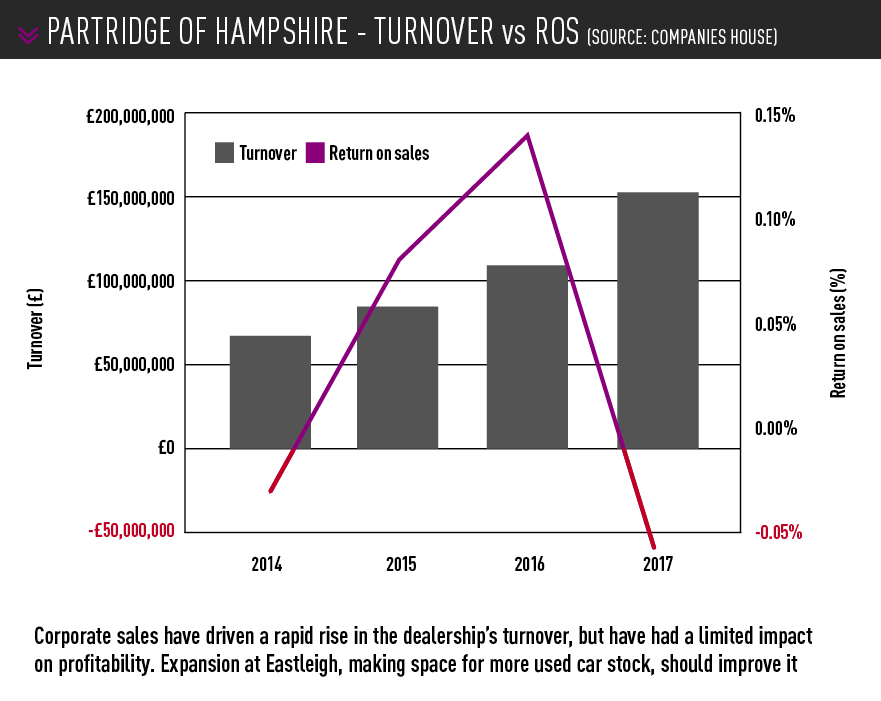 Partridge of hampshire turnover graph