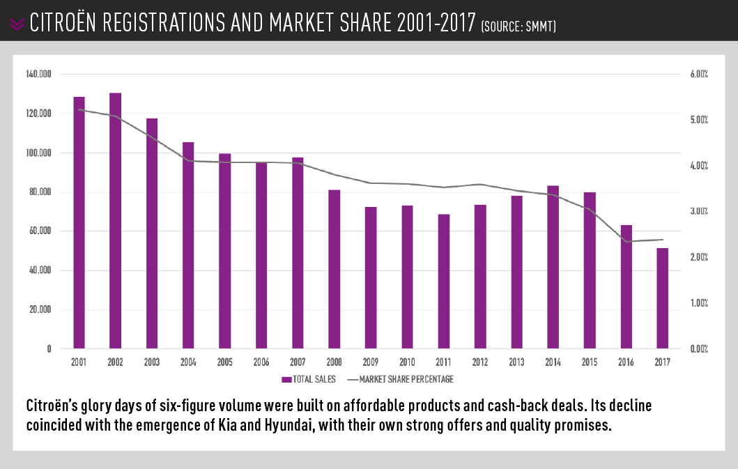 Citroën REGISTRATIONS AND MARKET SHARE 2001-2017 (SOURCE: SMMT)