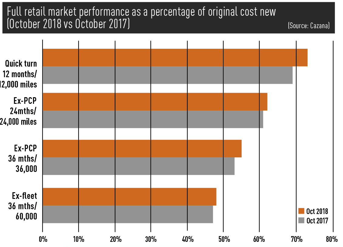 Full retail market performance as a percentage of original cost new  (October 2018 vs October 2017) 				(Source: Cazana)