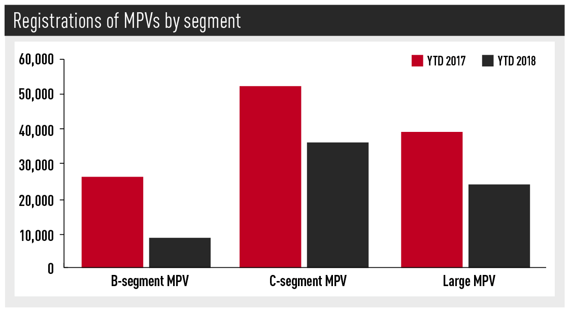 Registrations of MPVs by segment