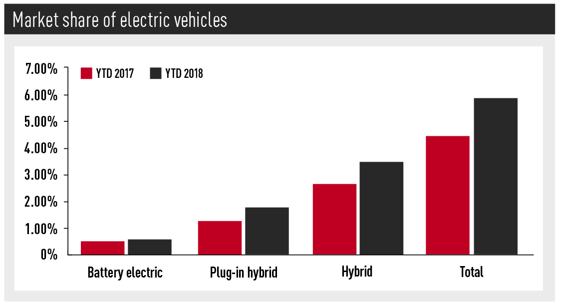 Market share of electric vehicles