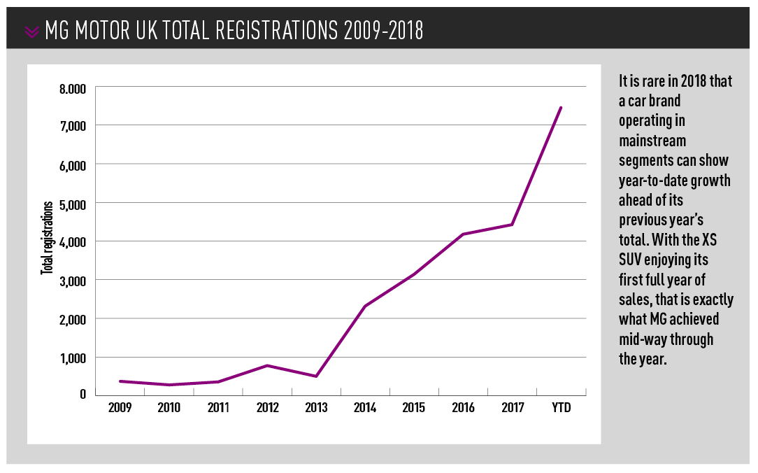 mg motor uk total REGISTRATIONS 2009-2018