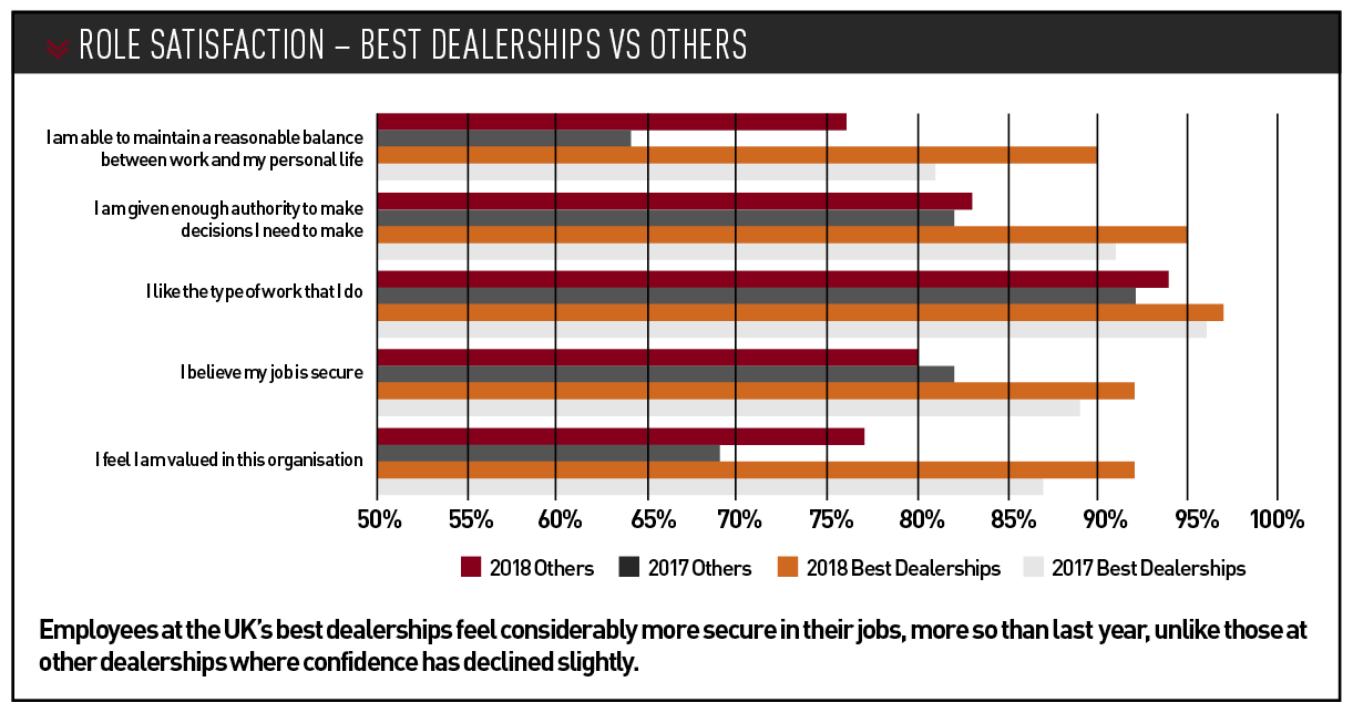 Role satisfaction – best dealerships vs others