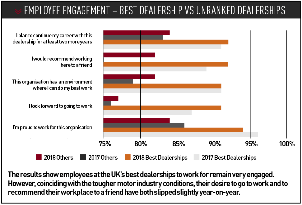 Employee engagement – best dealership vs unranked dealerships