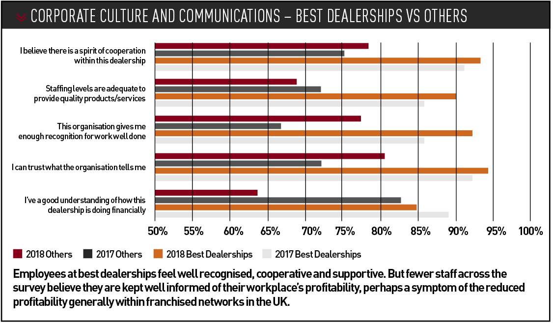 Corporate culture and communications – best dealerships vs others