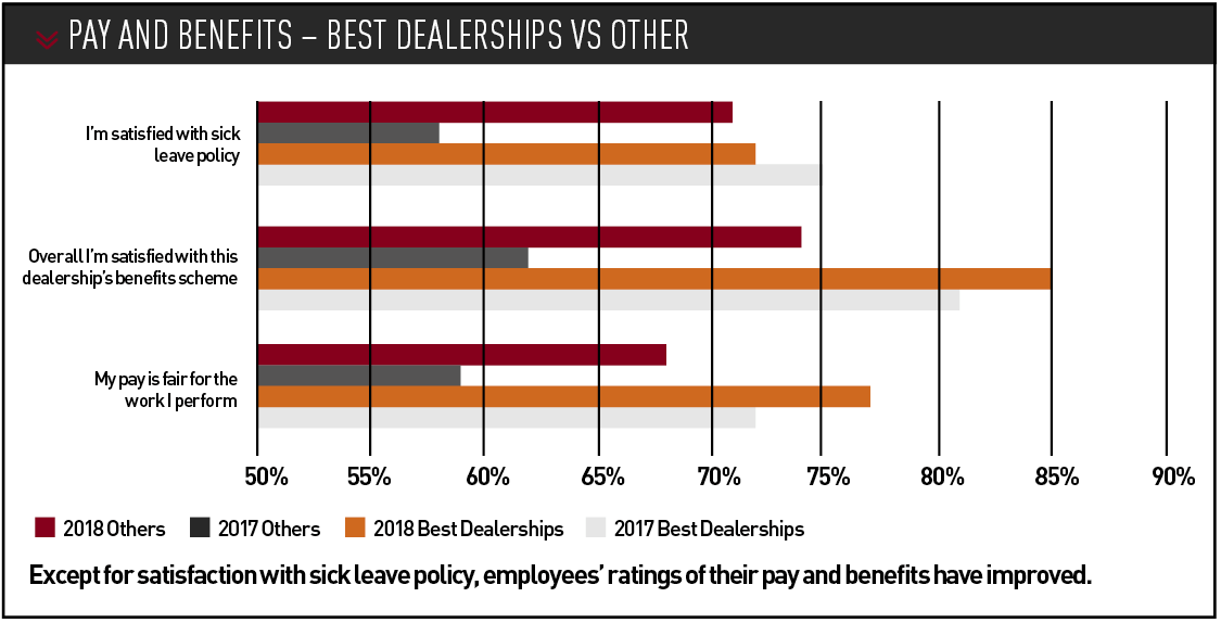 Pay and benefits – best dealerships vs other