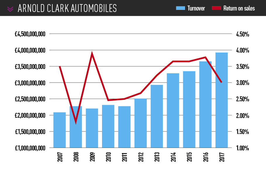 ARNOLD CLARK automobiles turnover and profitability