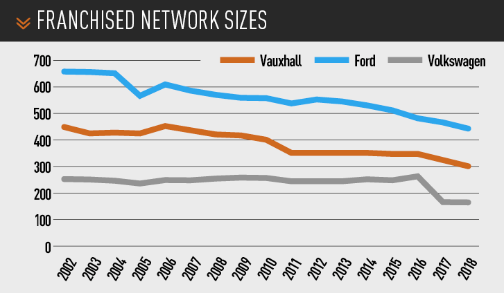franchised network sizes - ford vs vauxhall vs volkswagen