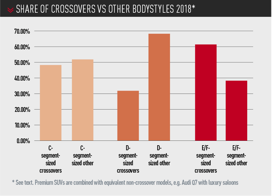 share of crossovers vs other bodystyles 2018*