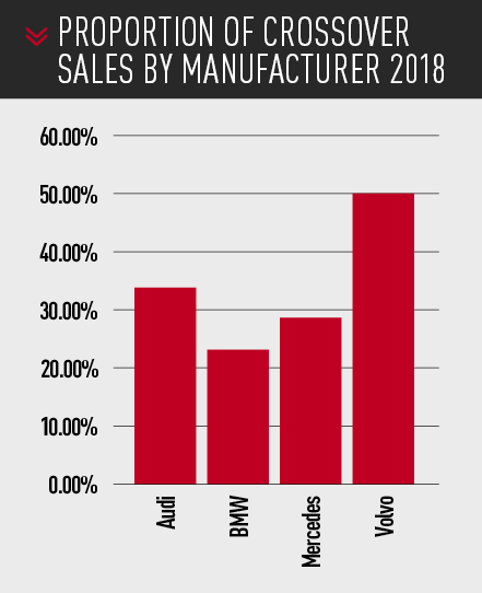PROPORTION OF CROSSOVER SALES BY MANUFACTURER 2018
